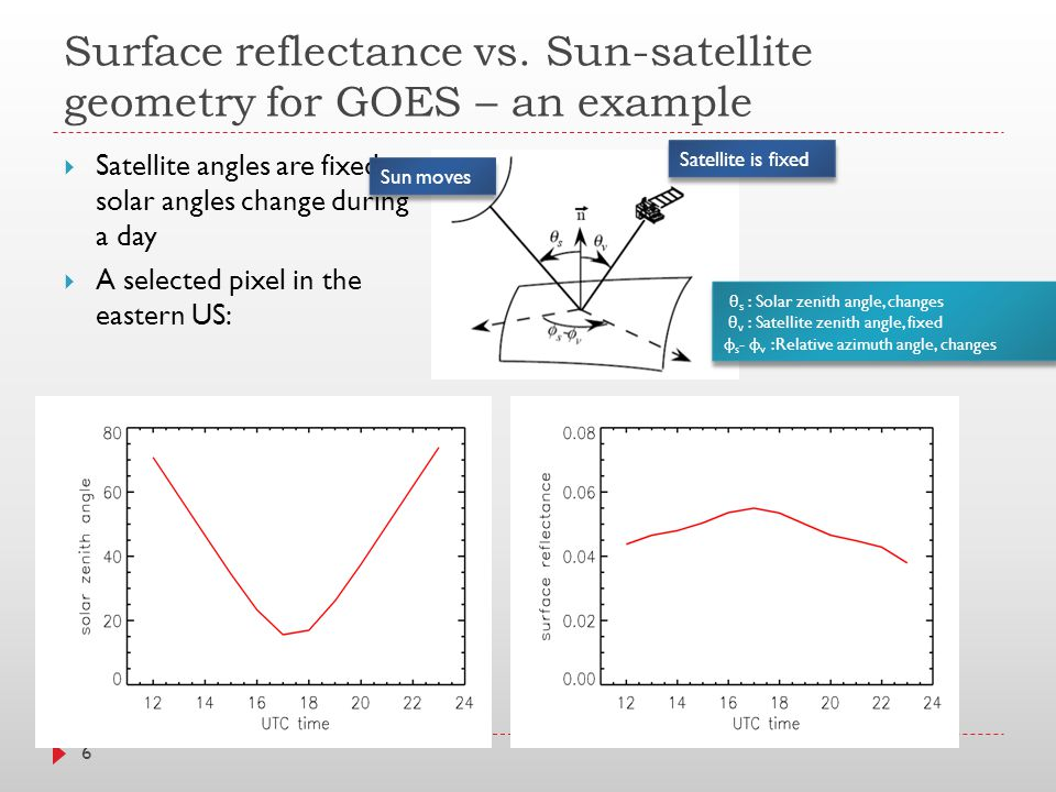 Surface reflectance vs.