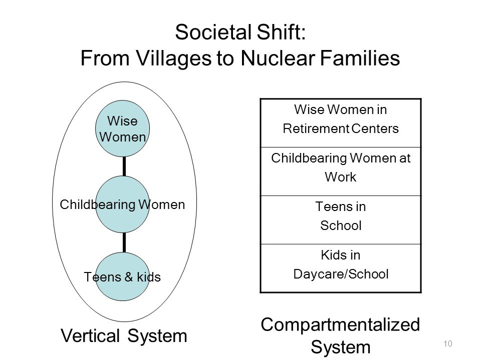 Societal Shift: From Villages to Nuclear Families Wise Women in Retirement Centers Childbearing Women at Work Teens in School Kids in Daycare/School Childbearing Women Wise Women Teens & kids 10 Vertical System Compartmentalized System