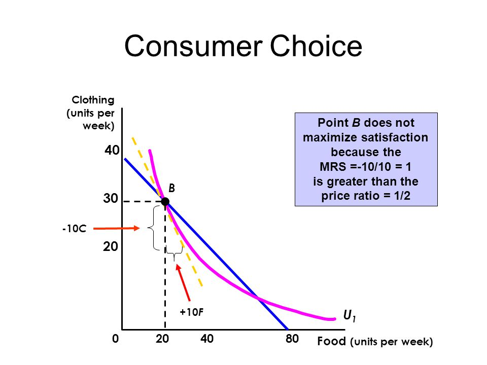 Consumer Choice Food (units per week) Clothing (units per week) Point B does not maximize satisfaction because the MRS =-10/10 = 1 is greater than the price ratio = 1/2 +10 F U1U1 -10 C B