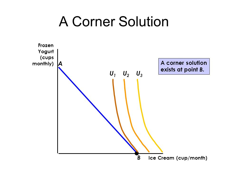 A Corner Solution Ice Cream (cup/month) Frozen Yogurt (cups monthly) B A U2U2 U3U3 U1U1 A corner solution exists at point B.