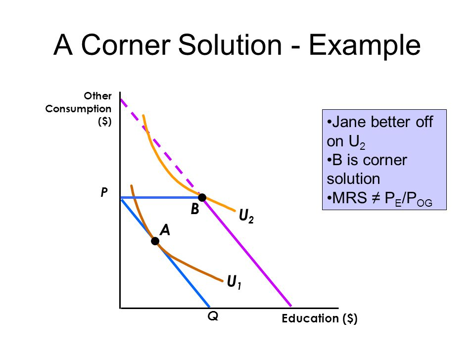 A Corner Solution - Example P Q Education ($) Other Consumption ($) U2U2 A U1U1 B Jane better off on U 2 B is corner solution MRS ≠ P E /P OG