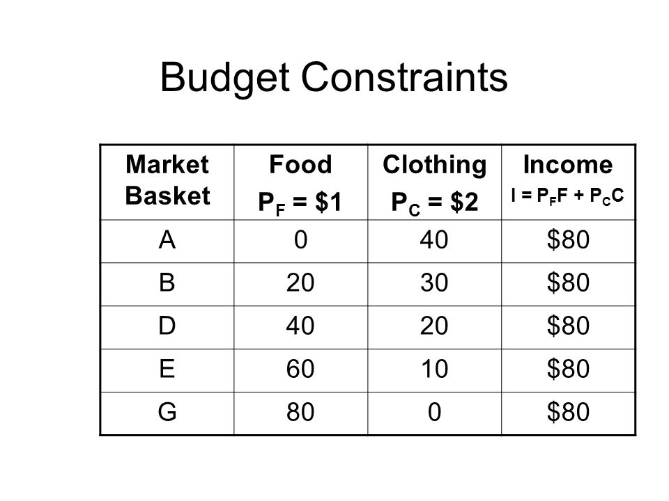 Budget Constraints Market Basket Food P F = $1 Clothing P C = $2 Income I = P F F + P C C A040$80 B2030$80 D4020$80 E6010$80 G800$80