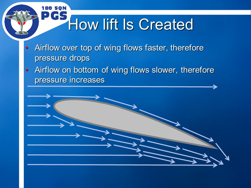 How lift Is Created Airflow over top of wing flows faster, therefore pressure dropsAirflow over top of wing flows faster, therefore pressure drops Airflow on bottom of wing flows slower, therefore pressure increasesAirflow on bottom of wing flows slower, therefore pressure increases