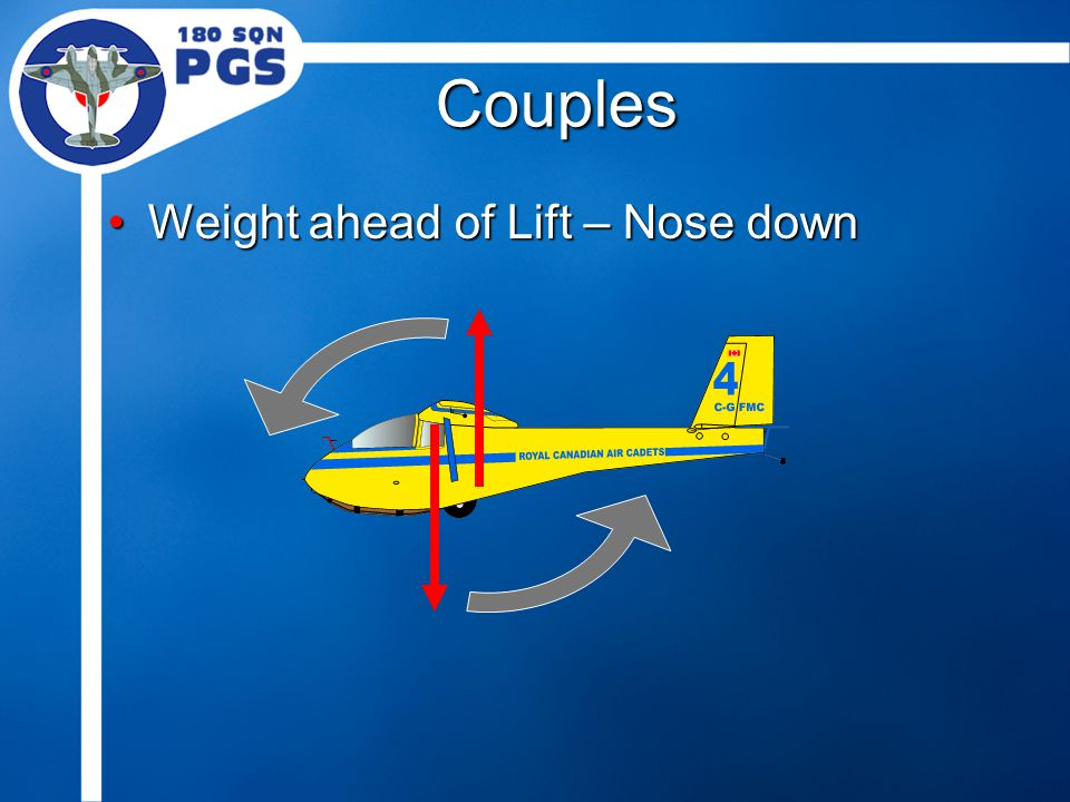 Couples Weight ahead of Lift – Nose downWeight ahead of Lift – Nose down