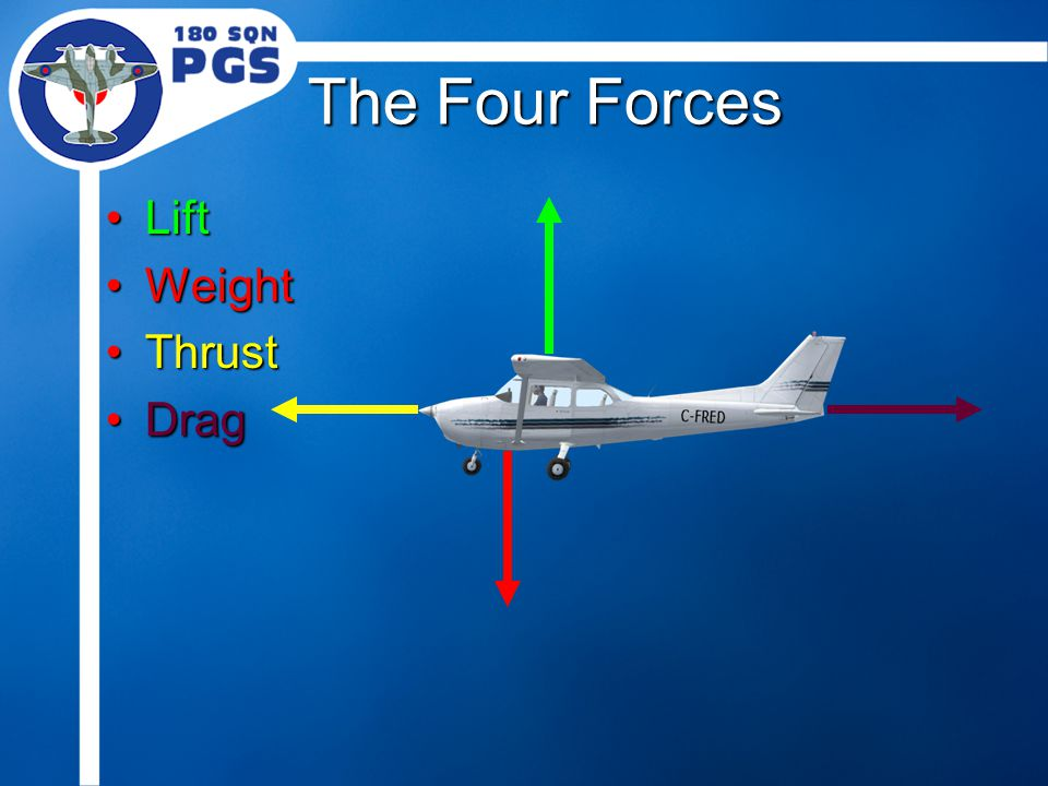 The Four Forces LiftLift WeightWeight ThrustThrust DragDrag