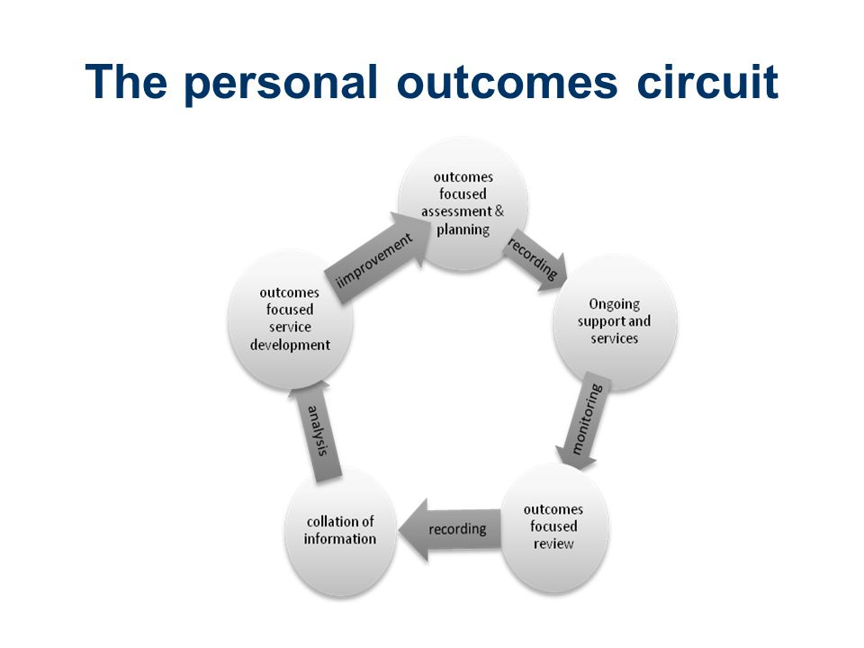 The personal outcomes circuit