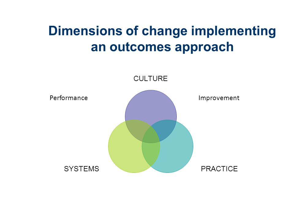 Dimensions of change implementing an outcomes approach CULTURE PRACTICESYSTEMS ImprovementPerformance