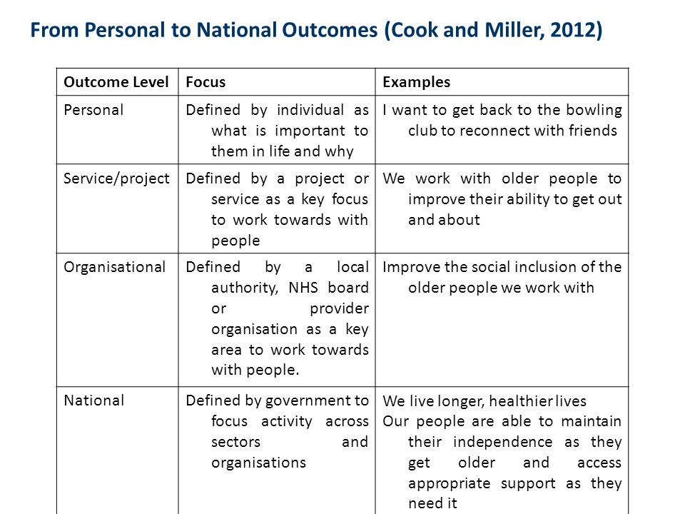 From Personal to National Outcomes (Cook and Miller, 2012) Outcome LevelFocusExamples PersonalDefined by individual as what is important to them in life and why I want to get back to the bowling club to reconnect with friends Service/projectDefined by a project or service as a key focus to work towards with people We work with older people to improve their ability to get out and about OrganisationalDefined by a local authority, NHS board or provider organisation as a key area to work towards with people.