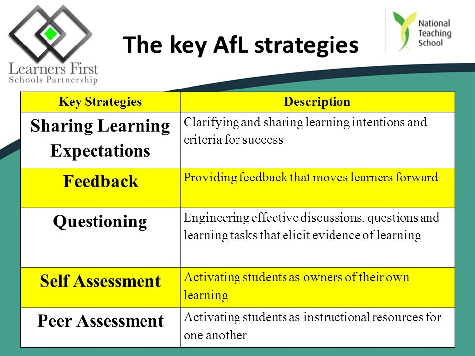 The key AfL strategies Key StrategiesDescription Sharing Learning Expectations Clarifying and sharing learning intentions and criteria for success Feedback Providing feedback that moves learners forward Questioning Engineering effective discussions, questions and learning tasks that elicit evidence of learning Self Assessment Activating students as owners of their own learning Peer Assessment Activating students as instructional resources for one another