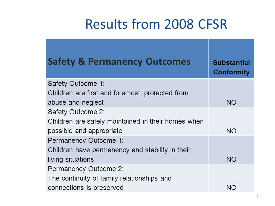 Results from 2008 CFSR Safety & Permanency Outcomes Substantial Conformity Safety Outcome 1: Children are first and foremost, protected from abuse and neglect NO Safety Outcome 2: Children are safely maintained in their homes when possible and appropriate NO Permanency Outcome 1: Children have permanency and stability in their living situations NO Permanency Outcome 2: The continuity of family relationships and connections is preserved NO 5