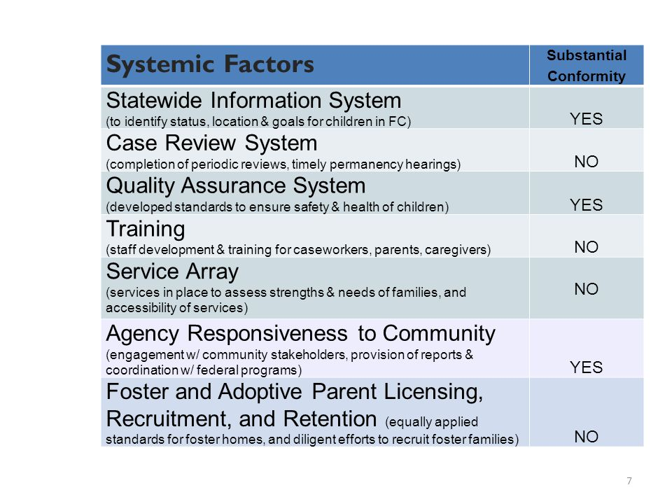 Systemic Factors Substantial Conformity Statewide Information System (to identify status, location & goals for children in FC) YES Case Review System (completion of periodic reviews, timely permanency hearings) NO Quality Assurance System (developed standards to ensure safety & health of children) YES Training (staff development & training for caseworkers, parents, caregivers) NO Service Array (services in place to assess strengths & needs of families, and accessibility of services) NO Agency Responsiveness to Community (engagement w/ community stakeholders, provision of reports & coordination w/ federal programs) YES Foster and Adoptive Parent Licensing, Recruitment, and Retention (equally applied standards for foster homes, and diligent efforts to recruit foster families) NO 7