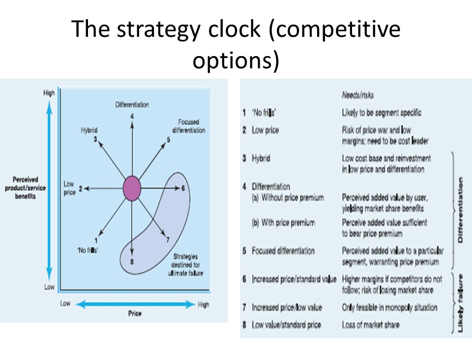 The strategy clock (competitive options)