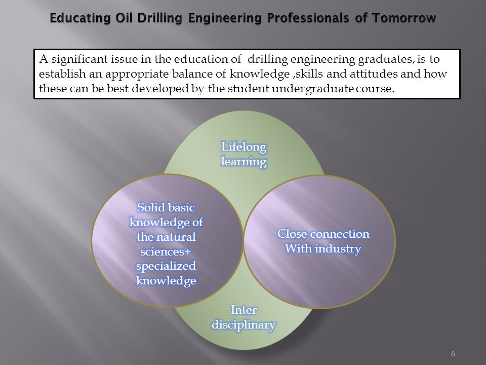 6 A significant issue in the education of drilling engineering graduates, is to establish an appropriate balance of knowledge,skills and attitudes and how these can be best developed by the student undergraduate course.