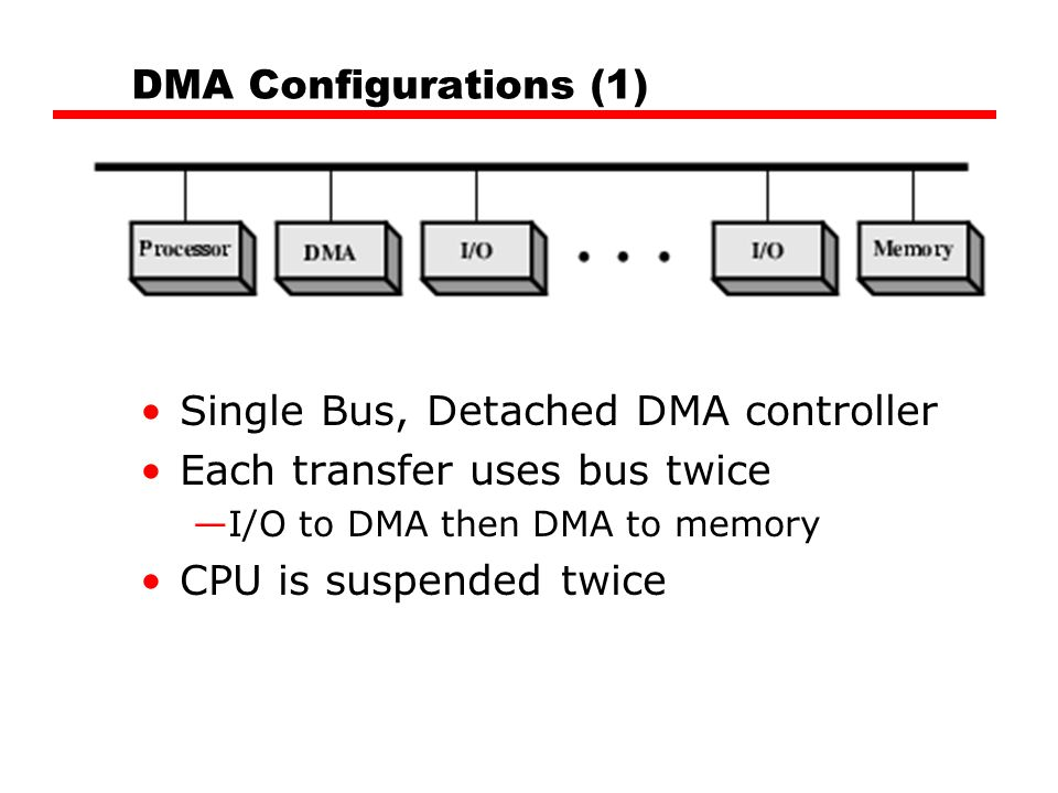 DMA Configurations (1) Single Bus, Detached DMA controller Each transfer uses bus twice —I/O to DMA then DMA to memory CPU is suspended twice