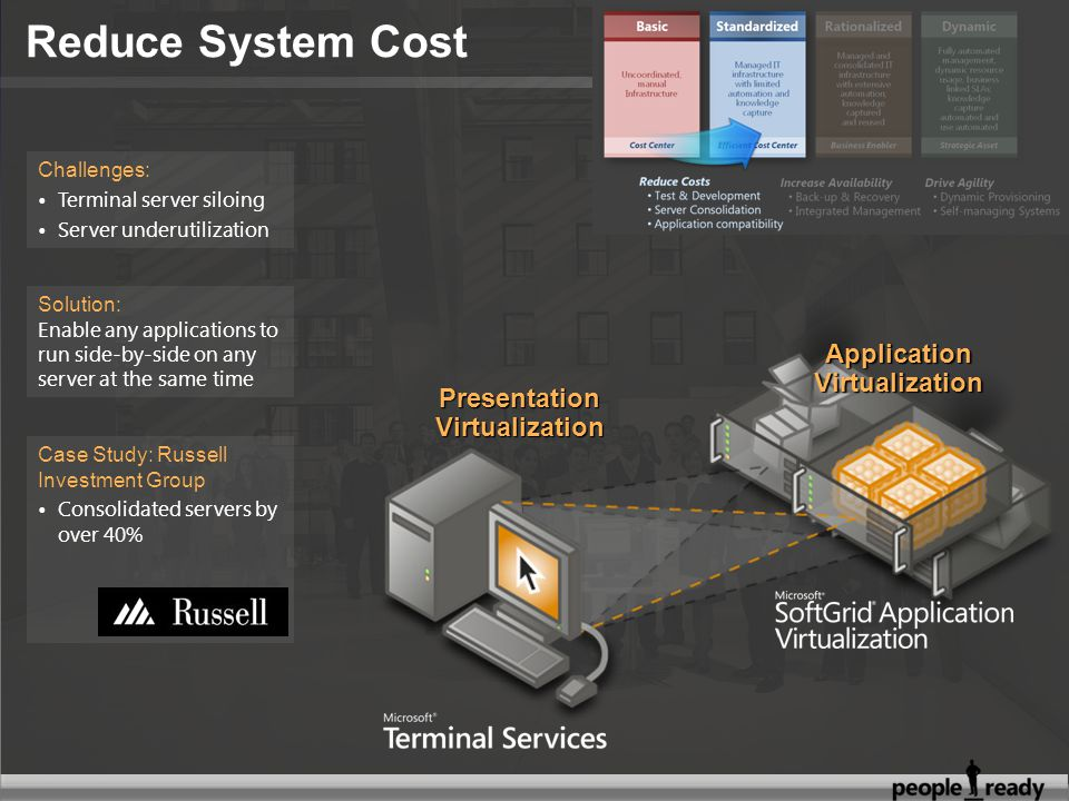 Application Virtualization Presentation Virtualization Solution: Enable any applications to run side-by-side on any server at the same time Challenges: Terminal server siloing Server underutilization Case Study: Russell Investment Group Consolidated servers by over 40%