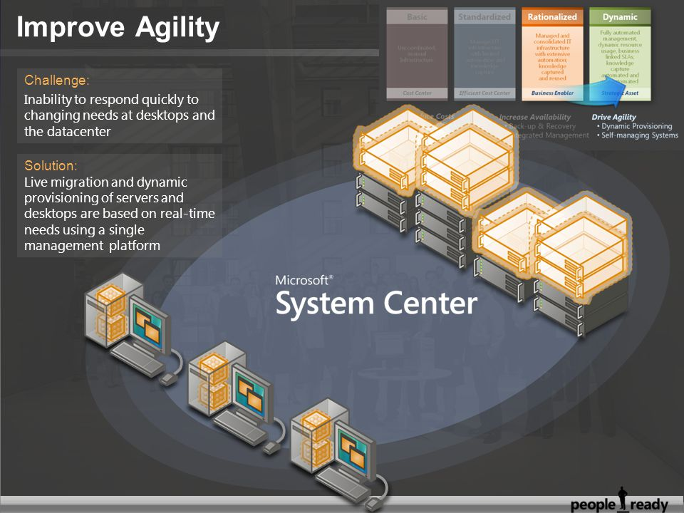 Solution: Live migration and dynamic provisioning of servers and desktops are based on real-time needs using a single management platform Challenge: Inability to respond quickly to changing needs at desktops and the datacenter