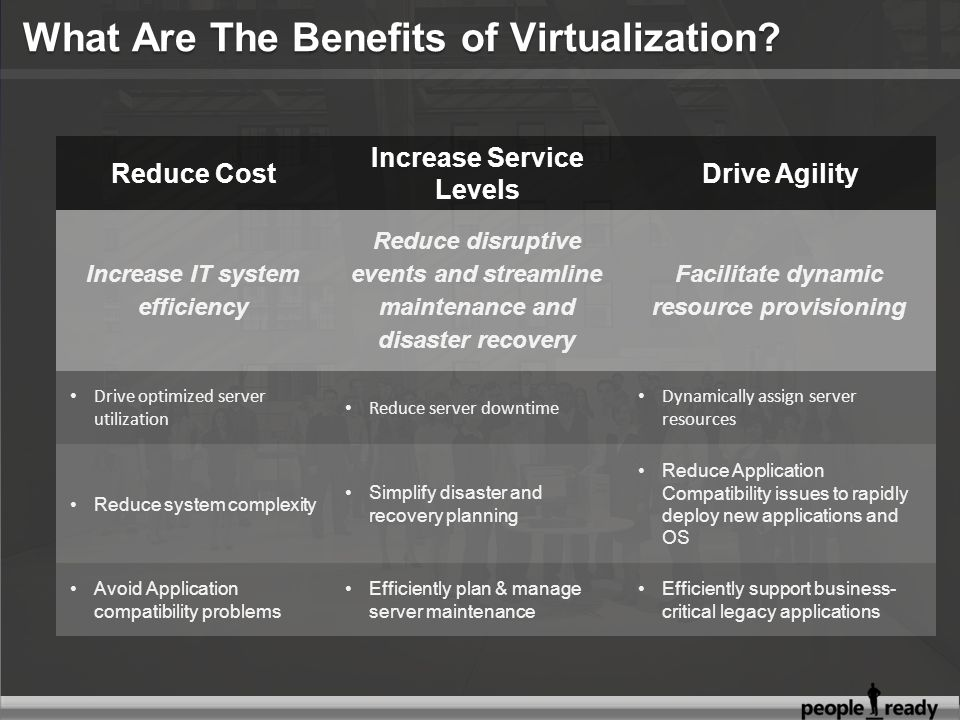 Reduce Cost Increase Service Levels Drive Agility Increase IT system efficiency Reduce disruptive events and streamline maintenance and disaster recovery Facilitate dynamic resource provisioning Drive optimized server utilization Reduce server downtime Dynamically assign server resources Reduce system complexity Simplify disaster and recovery planning Reduce Application Compatibility issues to rapidly deploy new applications and OS Avoid Application compatibility problems Efficiently plan & manage server maintenance Efficiently support business- critical legacy applications