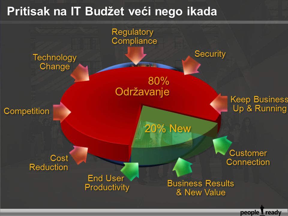 80% Održavanje 80% Održavanje 20% New Cost Reduction Keep Business Up & Running End User Productivity End User Productivity Customer Connection Customer Connection Competition Technology Change Regulatory Compliance Security Business Results & New Value