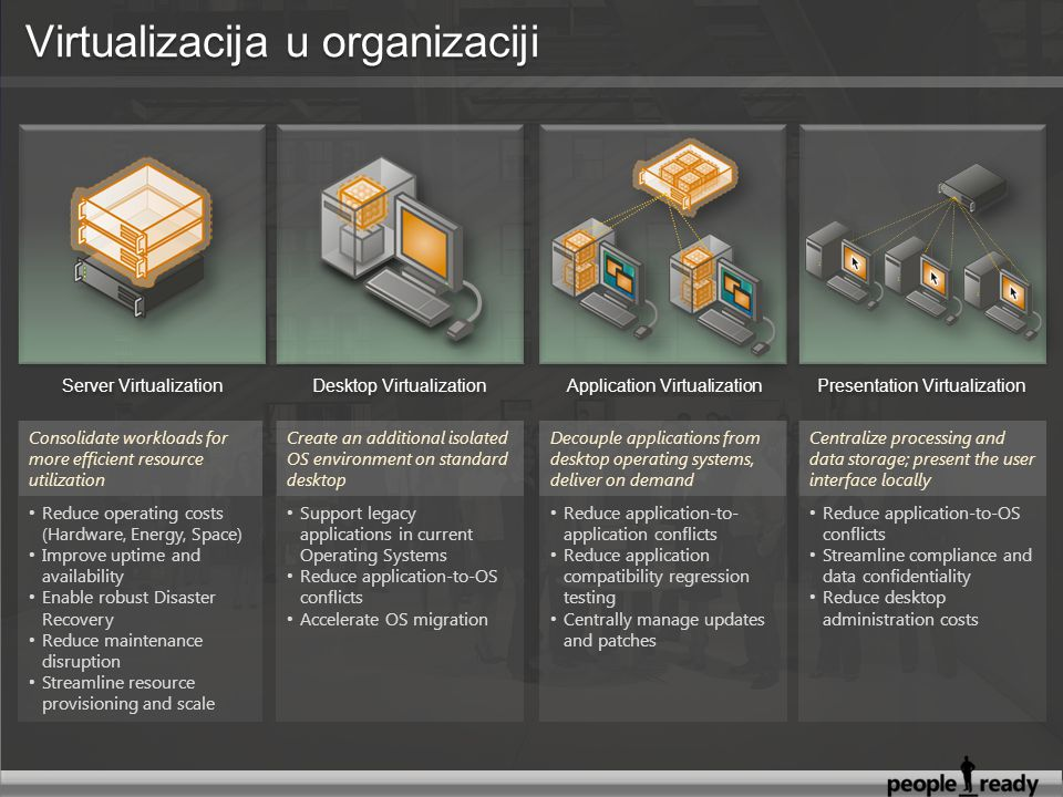 Server Virtualization Desktop Virtualization Application Virtualization Presentation Virtualization Consolidate workloads for more efficient resource utilization Create an additional isolated OS environment on standard desktop Decouple applications from desktop operating systems, deliver on demand Centralize processing and data storage; present the user interface locally Reduce operating costs (Hardware, Energy, Space) Improve uptime and availability Enable robust Disaster Recovery Reduce maintenance disruption Streamline resource provisioning and scale Support legacy applications in current Operating Systems Reduce application-to-OS conflicts Accelerate OS migration Reduce application-to- application conflicts Reduce application compatibility regression testing Centrally manage updates and patches Reduce application-to-OS conflicts Streamline compliance and data confidentiality Reduce desktop administration costs