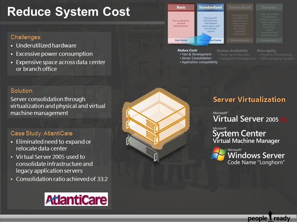Solution: Server consolidation through virtualization and physical and virtual machine management Challenges: Underutilized hardware Excessive power consumption Expensive space across data center or branch office Server Virtualization Case Study: AtlantiCare Eliminated need to expand or relocate data center Virtual Server 2005 used to consolidate infrastructure and legacy application servers Consolidation ratio achieved of 33:2