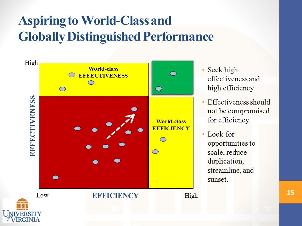 World-class EFFICIENCY High Low High EFFECTIVENESS EFFICIENCY World-class EFFECTIVENESS Seek high effectiveness and high efficiency Effectiveness should not be compromised for efficiency.
