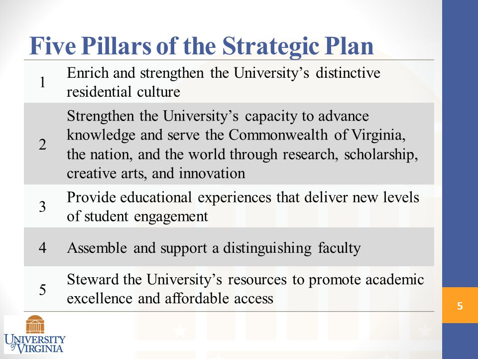 1 Enrich and strengthen the University's distinctive residential culture 2 Strengthen the University's capacity to advance knowledge and serve the Commonwealth of Virginia, the nation, and the world through research, scholarship, creative arts, and innovation 3 Provide educational experiences that deliver new levels of student engagement 4Assemble and support a distinguishing faculty 5 Steward the University's resources to promote academic excellence and affordable access 5 Five Pillars of the Strategic Plan