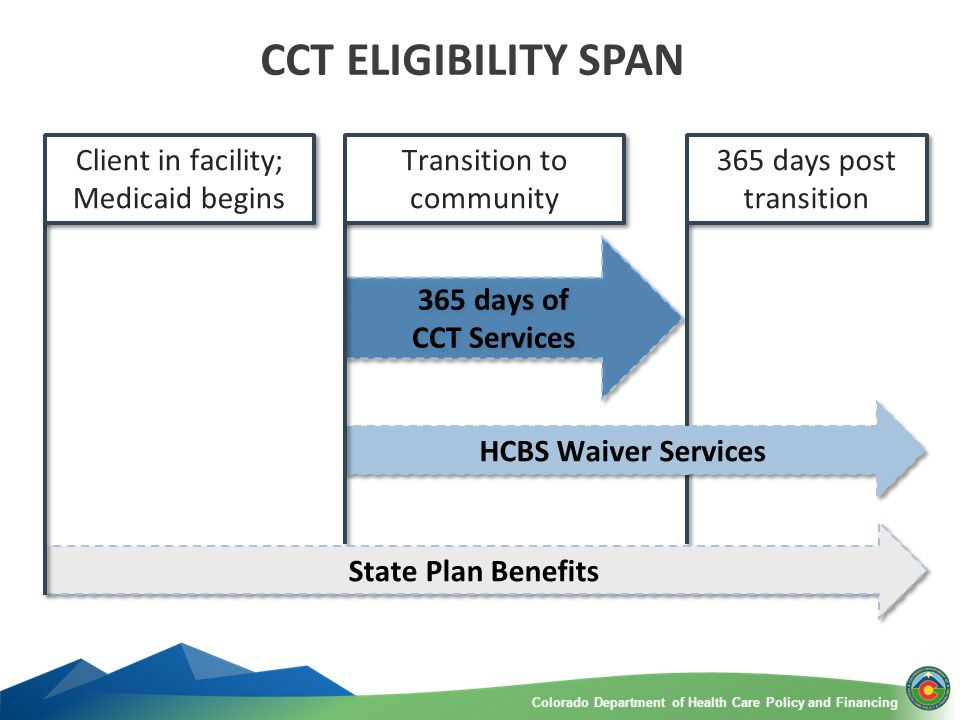 Colorado Department of Health Care Policy and FinancingColorado Department of Health Care Policy and Financing CCT ELIGIBILITY SPAN 365 days of CCT Services 365 days of CCT Services HCBS Waiver Services State Plan Benefits Client in facility; Medicaid begins Transition to community 365 days post transition