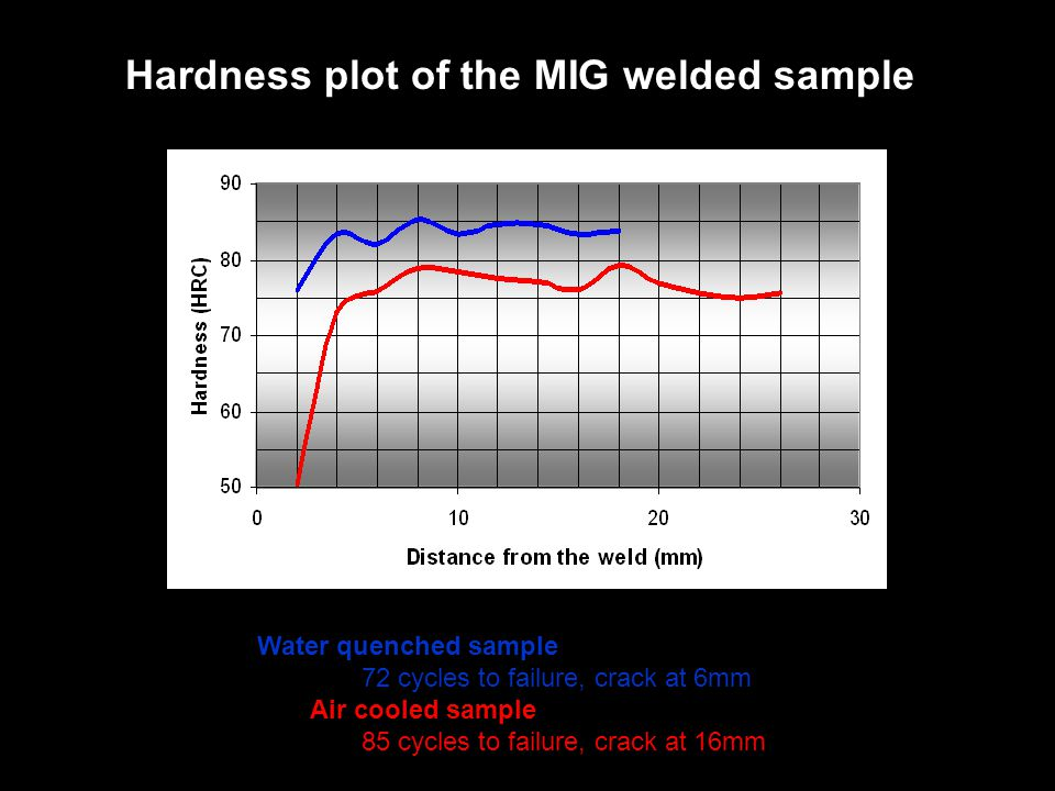 Water quenched sample 72 cycles to failure, crack at 6mm Air cooled sample 85 cycles to failure, crack at 16mm Hardness plot of the MIG welded sample