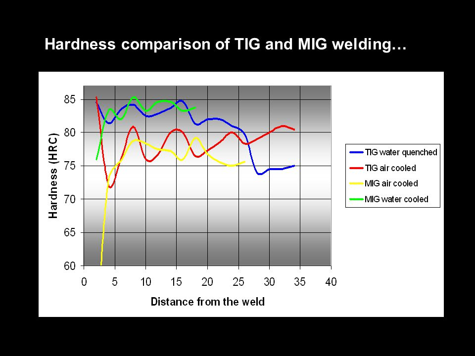 Hardness comparison of TIG and MIG welding…