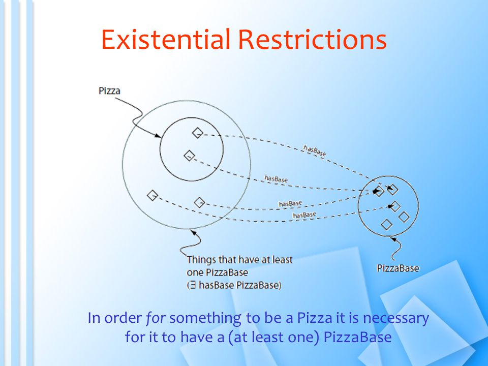 Existential Restrictions In order for something to be a Pizza it is necessary for it to have a (at least one) PizzaBase