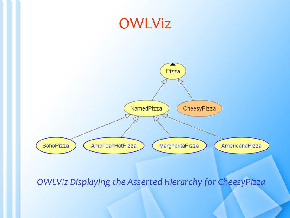 OWLViz Displaying the Asserted Hierarchy for CheesyPizza OWLViz