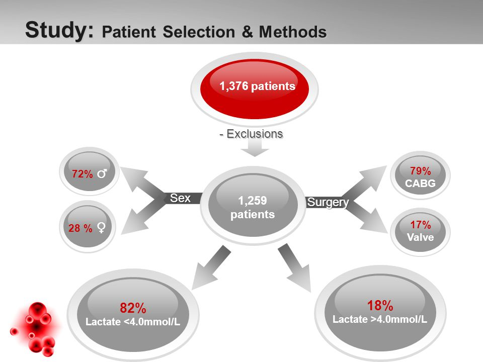 Study: Patient Selection & Methods Study: Patient Selection & Methods 1,376 patients 18% Lactate >4.0mmol/L 28 % ♀ 72% ♂ 82% Lactate <4.0mmol/L 1,259 patients 79% CABG 17% Valve - Exclusions - Exclusions