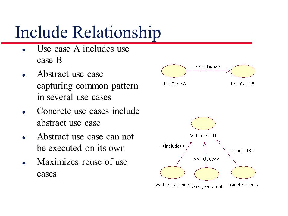 Include Relationship l Use case A includes use case B l Abstract use case capturing common pattern in several use cases l Concrete use cases include abstract use case l Abstract use case can not be executed on its own l Maximizes reuse of use cases
