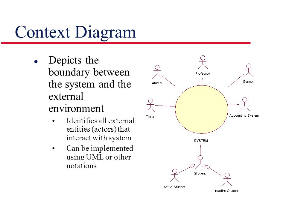 Context Diagram l Depicts the boundary between the system and the external environment Identifies all external entities (actors) that interact with system Can be implemented using UML or other notations