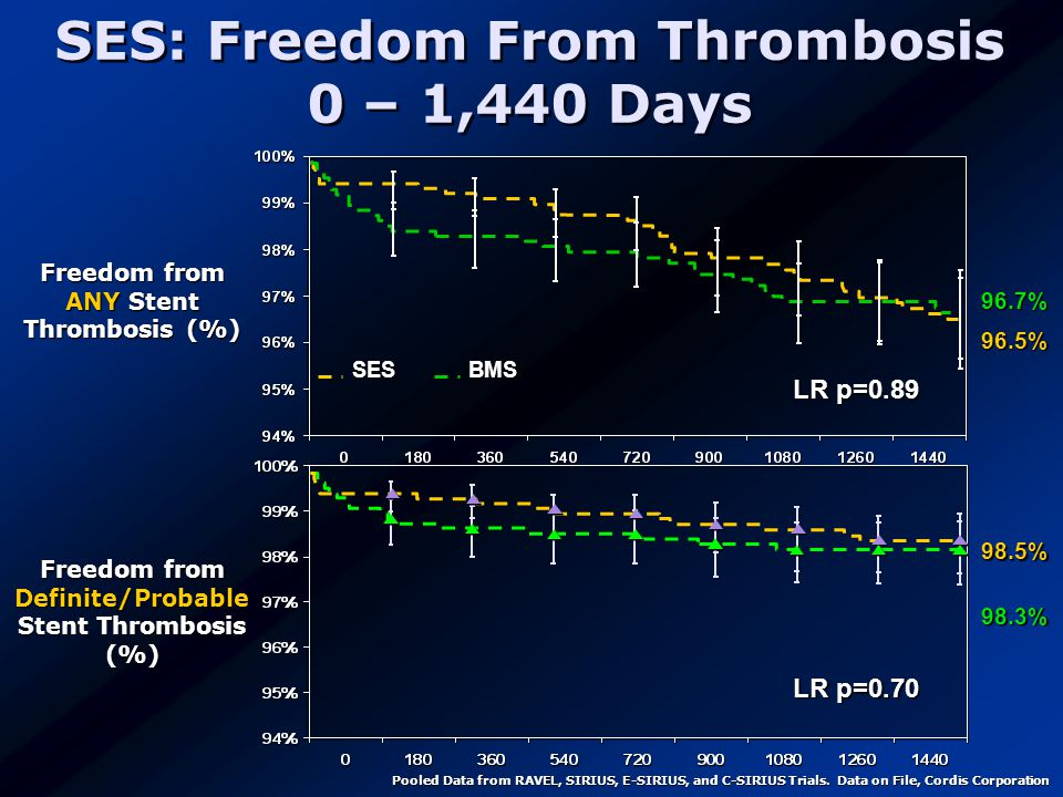SES: Freedom From Thrombosis 0 – 1,440 Days Freedom from ANY Stent Thrombosis (%) LR p=0.89 SESBMS 96.7% 96.5% Freedom from Definite/Probable Stent Thrombosis (%) 98.3% 98.5% LR p=0.70 Pooled Data from RAVEL, SIRIUS, E-SIRIUS, and C-SIRIUS Trials.