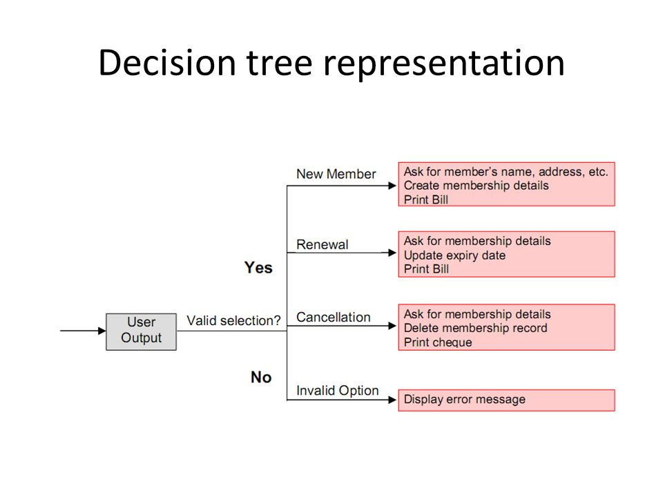Decision tree representation