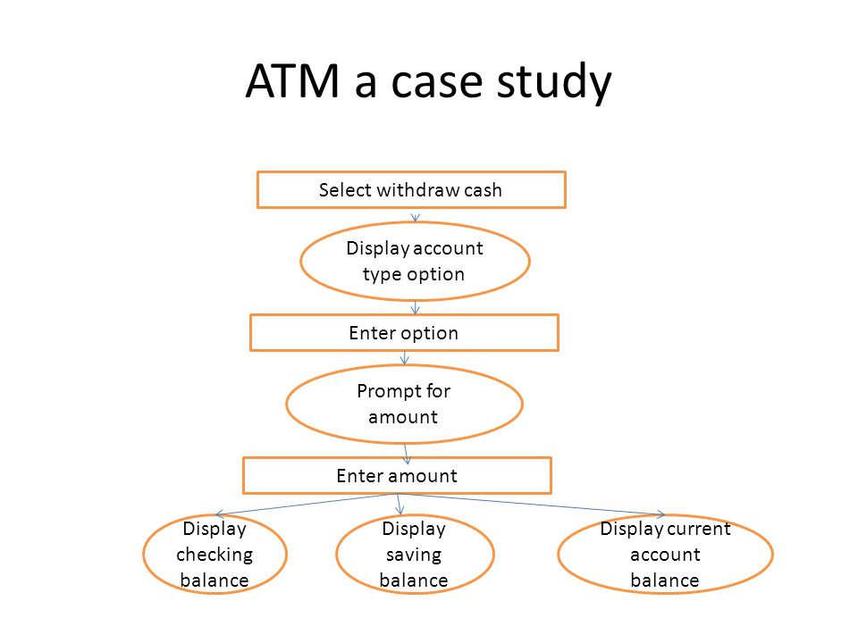 ATM a case study Select withdraw cash Display account type option Enter option Prompt for amount Enter amount Display checking balance Display saving balance Display current account balance