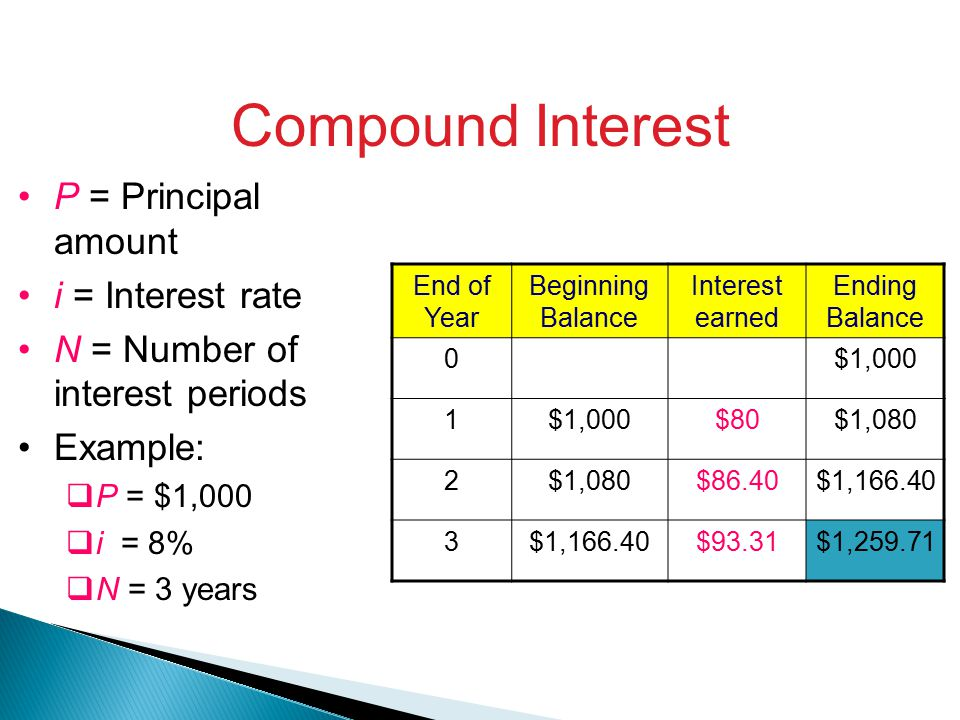 Compound Interest P = Principal amount i = Interest rate N = Number of interest periods Example:  P = $1,000  i = 8%  N = 3 years End of Year Beginning Balance Interest earned Ending Balance 0$1,000 1 $80$1,080 2 $86.40$1, $93.31$1,259.71