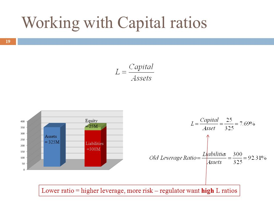 Working with Capital ratios 19 Assets = 325M Equity = 25M Liabilities =300M Lower ratio = higher leverage, more risk – regulator want high L ratios