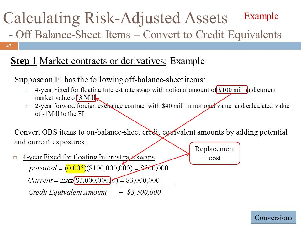 Calculating Risk-Adjusted Assets - Off Balance-Sheet Items – Convert to Credit Equivalents 47 Suppose an FI has the following off-balance-sheet items: 1.