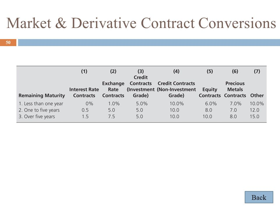 Market & Derivative Contract Conversions 50 Back