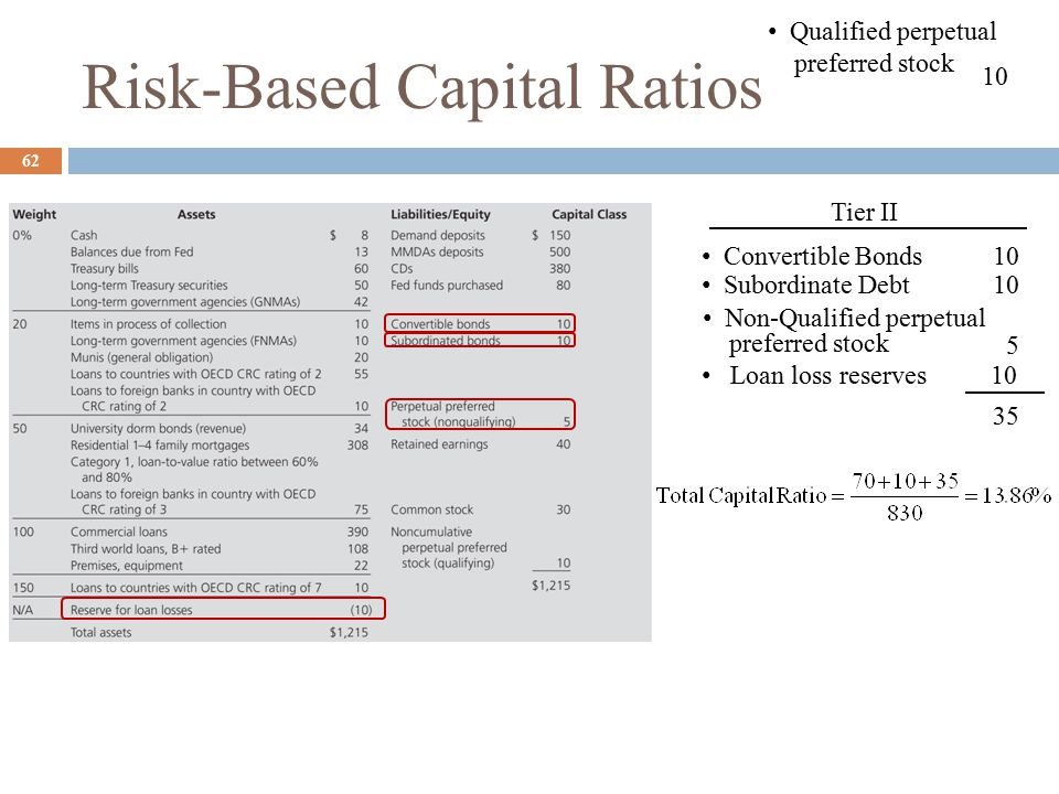 Risk-Based Capital Ratios 62 Qualified perpetual preferred stock 10 Tier II Convertible Bonds Subordinate Debt 10 Non-Qualified perpetual preferred stock 5 Loan loss reserves 10