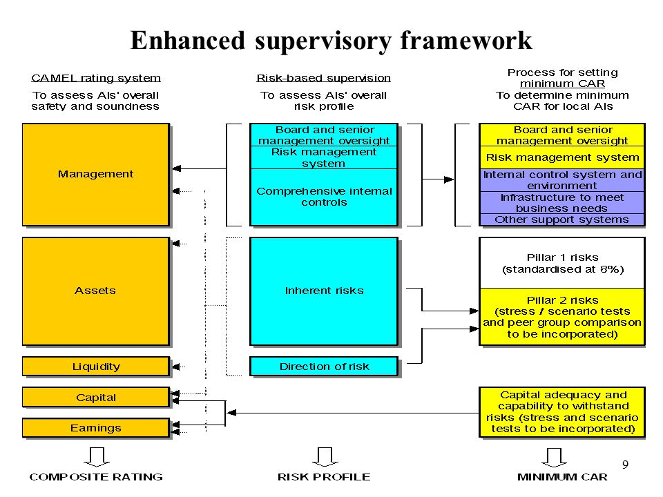 9 Enhanced supervisory framework
