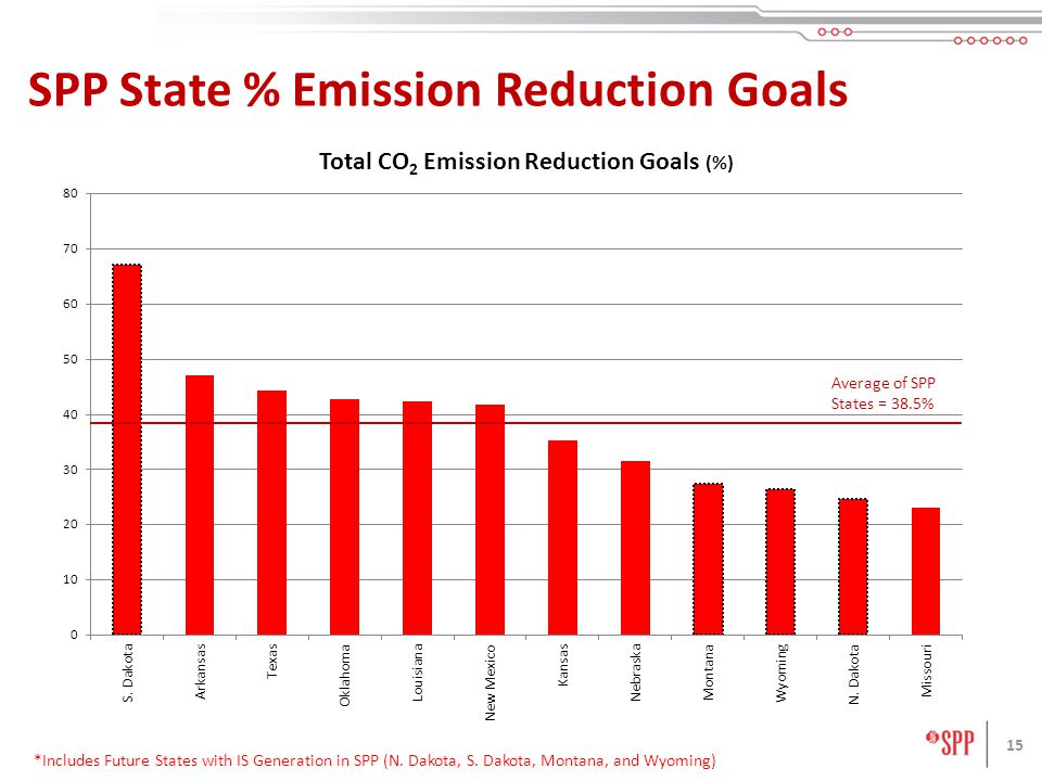 15 SPP State % Emission Reduction Goals *Includes Future States with IS Generation in SPP (N.