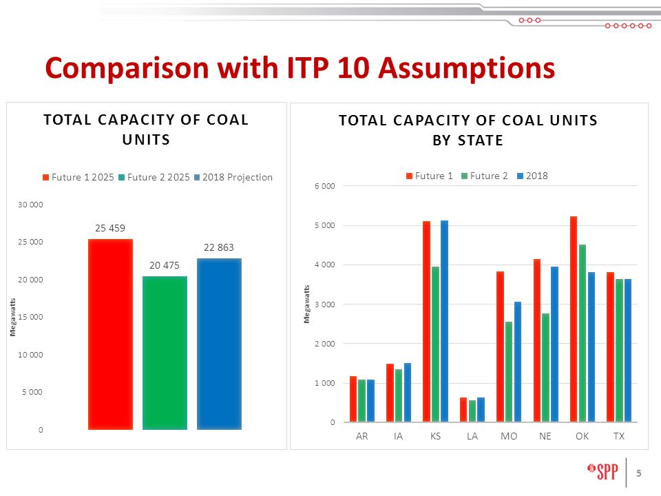 5 Comparison with ITP 10 Assumptions