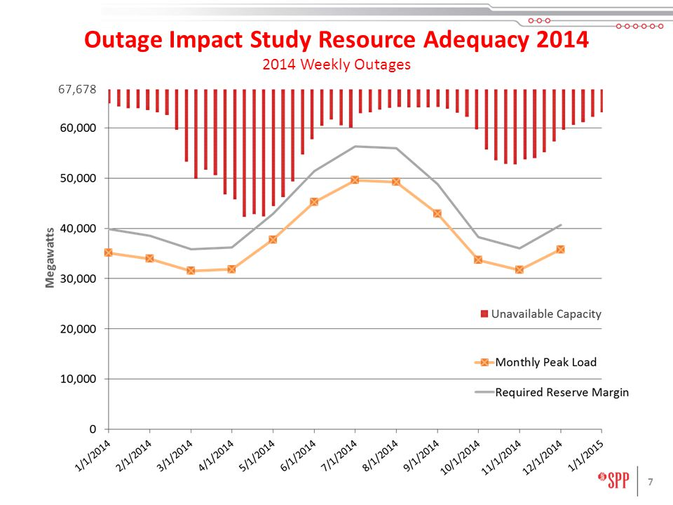 7 67,678 Outage Impact Study Resource Adequacy Weekly Outages