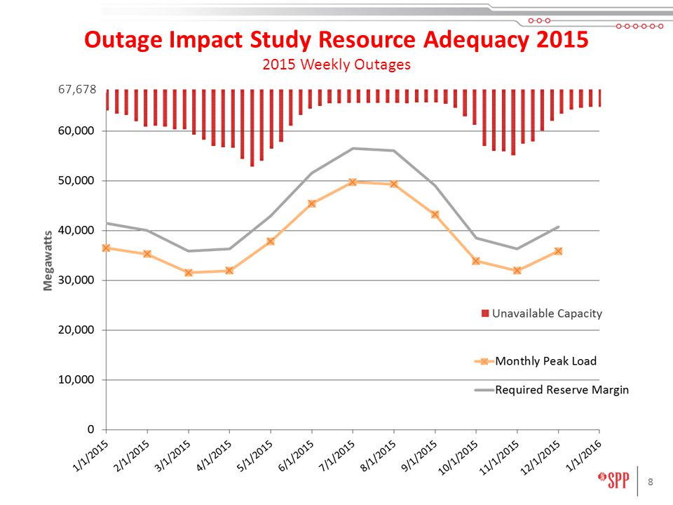 8 Outage Impact Study Resource Adequacy Weekly Outages 67,678
