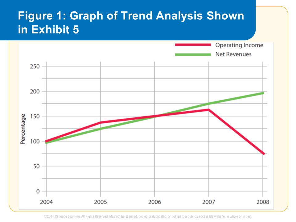 Figure 1: Graph of Trend Analysis Shown in Exhibit 5