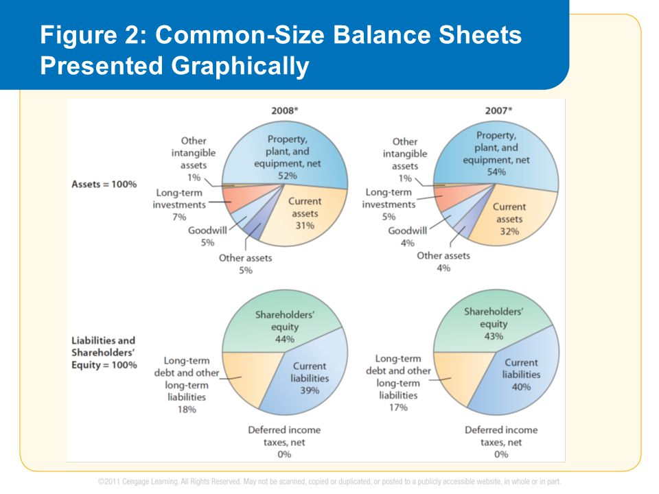 Figure 2: Common-Size Balance Sheets Presented Graphically