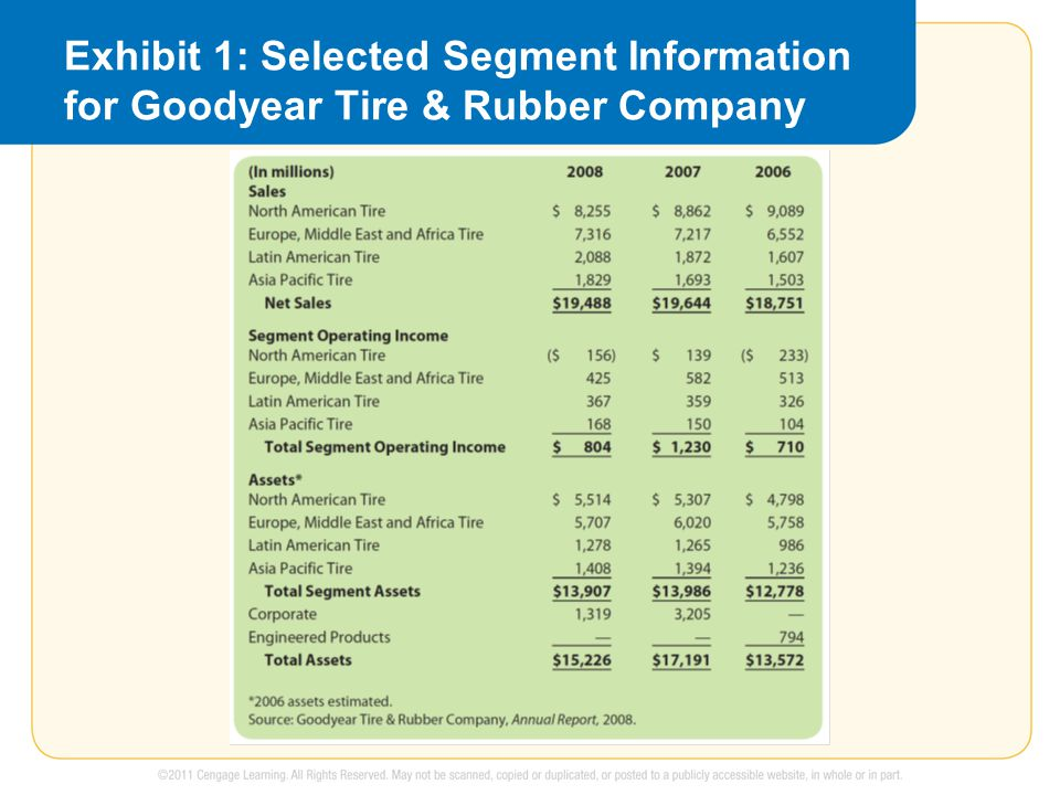 Exhibit 1: Selected Segment Information for Goodyear Tire & Rubber Company